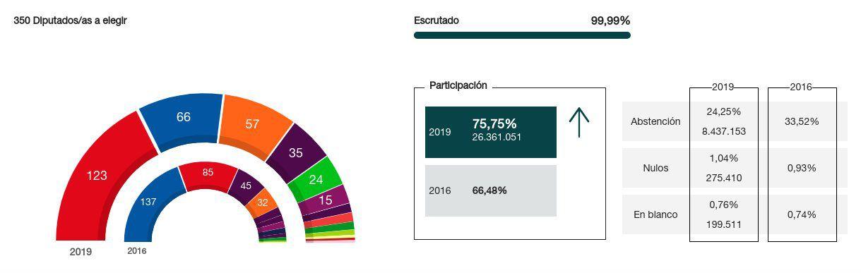 Resultado de las Elecciones Generales 2019