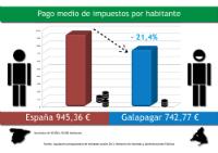 Los vecinos de Galapagar pagan un 21% menos de impuestos que la media española