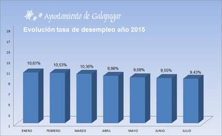 La tasa de paro baja en Galapagar al 9,4%