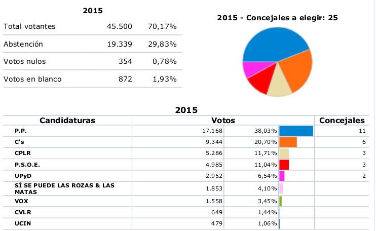 El PP es la lista más votada en Las Rozas, pero no consigue la mayoría para gobernar en solitario