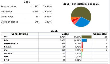 Vecinos por Torrelodones consigue una de las pocas mayorías absolutas del Noroeste