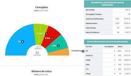 Victoria en minoría para el PP y tablero político complejo en Hoyo