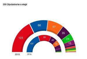 El PP se deja más de la mitad de sus votantes en el Noroeste, frente al PSOE y Ciudadanos, que ganan en votos en casi todas las localidades