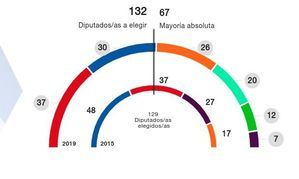 Resultados de las elecciones autonómicas