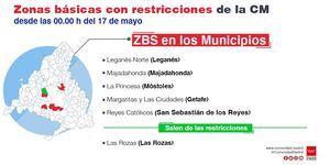 La Comunidad de Madrid levanta desde el 17 de mayo el cierre perimetral de la Zona Básica de Salud Las Rozas