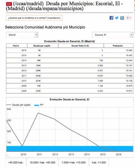 El Escorial, entre los municipios con deuda cero