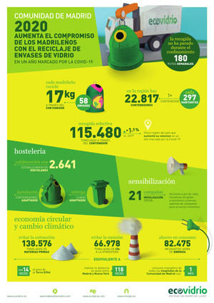 Torrelodones, el municipio madrileño que más envases de vidrio recicló en 2020, según el balance de Ecovidrio