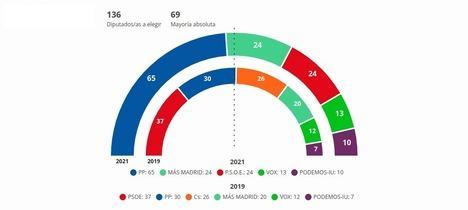 Isabel Díaz Ayuso se queda a cuatro escaños de la mayoría absoluta en una noche electoral marcada por el triunfo del PP y el abandono de la política de Pablo Iglesias